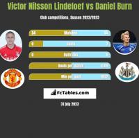 Victor Nilsson Lindeloef vs Daniel Burn h2h player stats