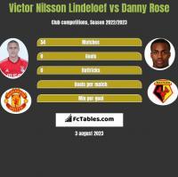 Victor Nilsson Lindeloef vs Danny Rose h2h player stats
