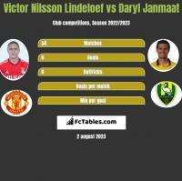 Victor Nilsson Lindeloef vs Daryl Janmaat h2h player stats