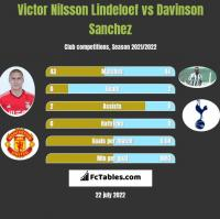 Victor Nilsson Lindeloef vs Davinson Sanchez h2h player stats