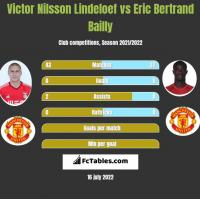 Victor Nilsson Lindeloef vs Eric Bertrand Bailly h2h player stats
