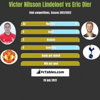 Victor Nilsson Lindeloef vs Eric Dier h2h player stats