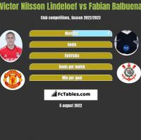Victor Nilsson Lindeloef vs Fabian Balbuena h2h player stats