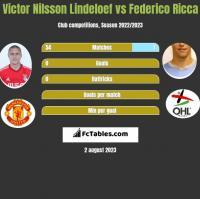 Victor Nilsson Lindeloef vs Federico Ricca h2h player stats