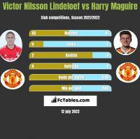 Victor Nilsson Lindeloef vs Harry Maguire h2h player stats