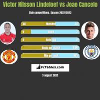 Victor Nilsson Lindeloef vs Joao Cancelo h2h player stats