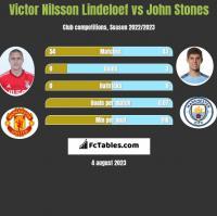 Victor Nilsson Lindeloef vs John Stones h2h player stats