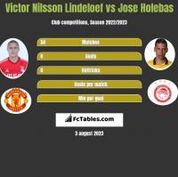 Victor Nilsson Lindeloef vs Jose Holebas h2h player stats