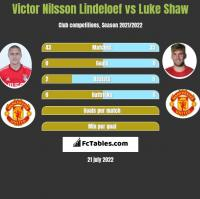 Victor Nilsson Lindeloef vs Luke Shaw h2h player stats
