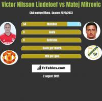 Victor Nilsson Lindeloef vs Matej Mitrovic h2h player stats