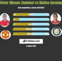 Victor Nilsson Lindeloef vs Matteo Darmian h2h player stats