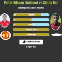 Victor Nilsson Lindeloef vs Simon Deli h2h player stats