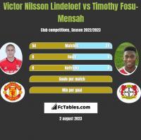 Victor Nilsson Lindeloef vs Timothy Fosu-Mensah h2h player stats