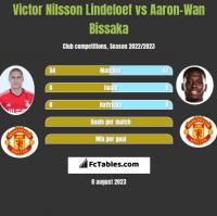 Victor Nilsson Lindeloef vs Aaron-Wan Bissaka h2h player stats