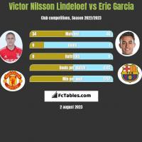 Victor Nilsson Lindeloef vs Eric Garcia h2h player stats