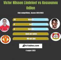Victor Nilsson Lindeloef vs Kossounou Odilon h2h player stats