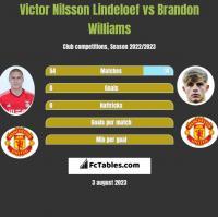 Victor Nilsson Lindeloef vs Brandon Williams h2h player stats