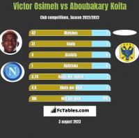 Victor Osimeh vs Aboubakary Koita h2h player stats