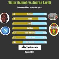 Victor Osimeh vs Andrea Favilli h2h player stats
