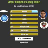 Victor Osimeh vs Andy Delort h2h player stats