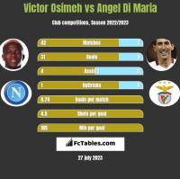 Victor Osimeh vs Angel Di Maria h2h player stats