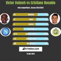 Victor Osimeh vs Cristiano Ronaldo h2h player stats