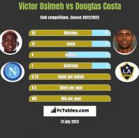 Victor Osimeh vs Douglas Costa h2h player stats