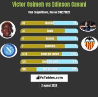 Victor Osimeh vs Edinson Cavani h2h player stats