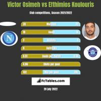 Victor Osimeh vs Efthimios Koulouris h2h player stats