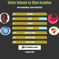 Victor Osimeh vs Elton Acolatse h2h player stats
