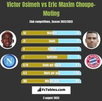Victor Osimeh vs Eric Maxim Choupo-Moting h2h player stats