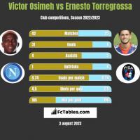 Victor Osimeh vs Ernesto Torregrossa h2h player stats