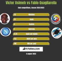 Victor Osimeh vs Fabio Quagliarella h2h player stats