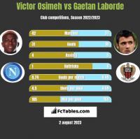 Victor Osimeh vs Gaetan Laborde h2h player stats
