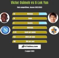 Victor Osimeh vs Il-Lok Yun h2h player stats