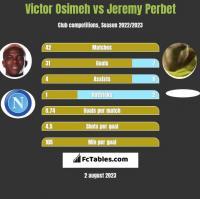 Victor Osimeh vs Jeremy Perbet h2h player stats