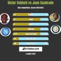 Victor Osimeh vs Juan Cuadrado h2h player stats