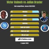Victor Osimeh vs Julian Draxler h2h player stats