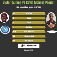 Victor Osimeh vs Kevin Monnet-Paquet h2h player stats