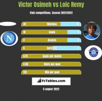 Victor Osimeh vs Loic Remy h2h player stats
