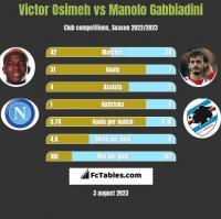 Victor Osimeh vs Manolo Gabbiadini h2h player stats