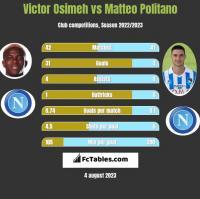 Victor Osimeh vs Matteo Politano h2h player stats