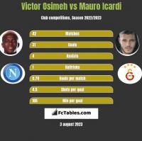Victor Osimeh vs Mauro Icardi h2h player stats