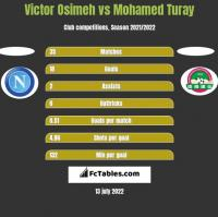 Victor Osimeh vs Mohamed Turay h2h player stats