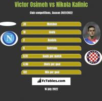 Victor Osimeh vs Nikola Kalinic h2h player stats