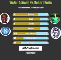 Victor Osimeh vs Robert Beric h2h player stats
