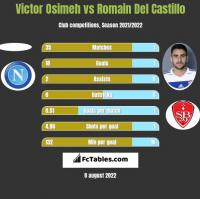 Victor Osimeh vs Romain Del Castillo h2h player stats