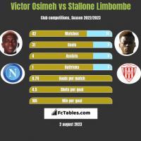 Victor Osimeh vs Stallone Limbombe h2h player stats