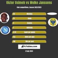 Victor Osimeh vs Wolke Janssens h2h player stats