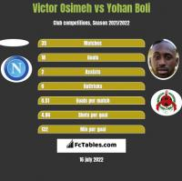 Victor Osimeh vs Yohan Boli h2h player stats